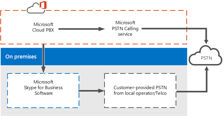 skype for business cloud pbx pstn integration
